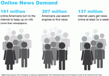 The consistent demand for online news shows ongoing growth and opportunity for business success via news content marketing.