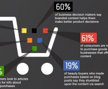 Content converts site visitors