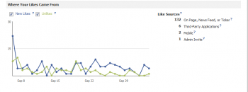 This is a screenshot of Facebook Insight's new like analytics chart, portraying the source of your brand &quot;likes.&quot;