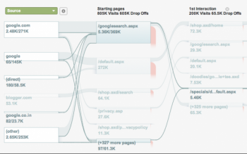 Google announced Flow Visualization on Wednesday. The tool aims to help website administrators get a clearer picture of visitor activity.