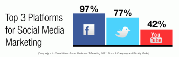 Facebook, Twitter and YouTube are considered the most important social media marketing channels, Booz & Company found in a recent study.