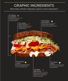 A picture of a sandwich, with each ingredient flanked by supporting text to represent an aspect of Brafton's infographics service.