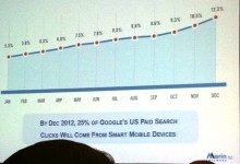 Marin mobile search clicks among clients
