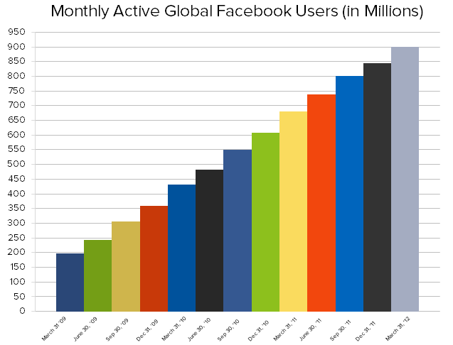 Facebook's monthly global users has increased drastically in the last 12 months.