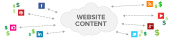SEO stooges can't use content marketing to develop integrated website content
