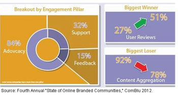 ComBlu State of Online Branded Communities