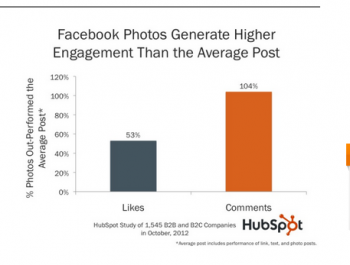 Photo content inspires social media users to click