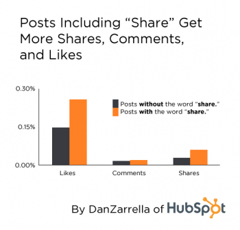 Posts Including &quot;Share&quot; Get More Shares, Comments, and Likes