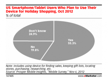 US Smartphone/Tablet Users Who Plan to Use Their Device for Holiday Shopping