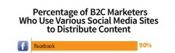 MarketingProfs B2C content distribution