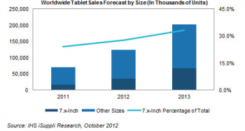 Tablet sales