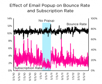 My Data Shows Email Popups Work and Dont Hurt