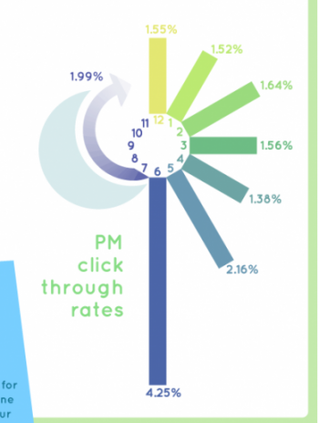 PM Clickthrough Rates