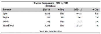 Radio Revenue 2012