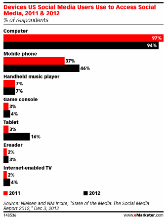 Social Media Phone emarketer
