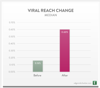 Median Viral Reach