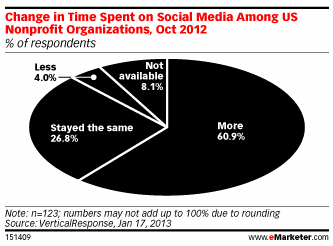 VerticalResponse Data as shown by eMarketer