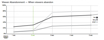 Viewer Abandonment
