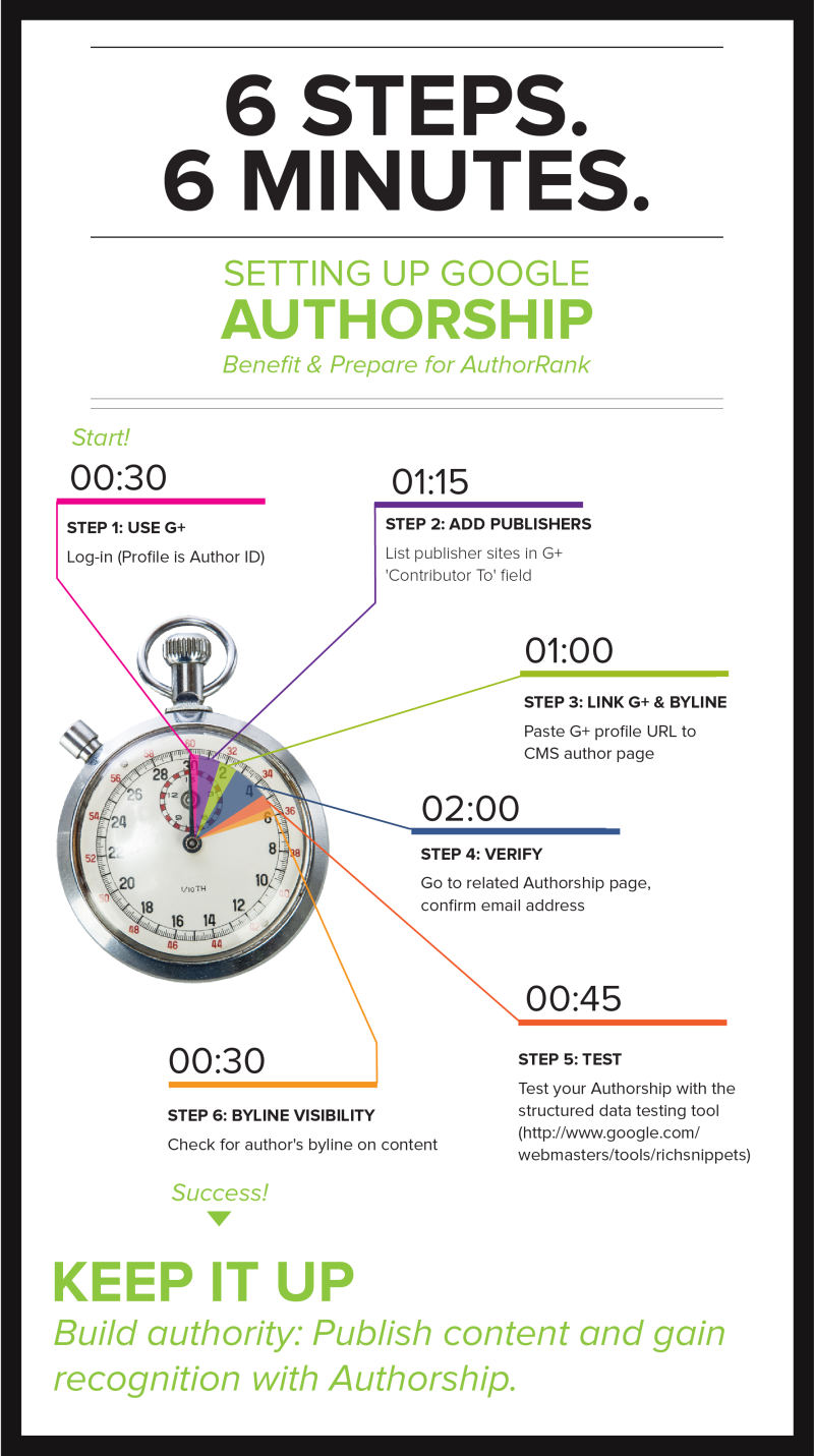 Brafton's Infographic: How to set up Authorship: Six steps, six minutes